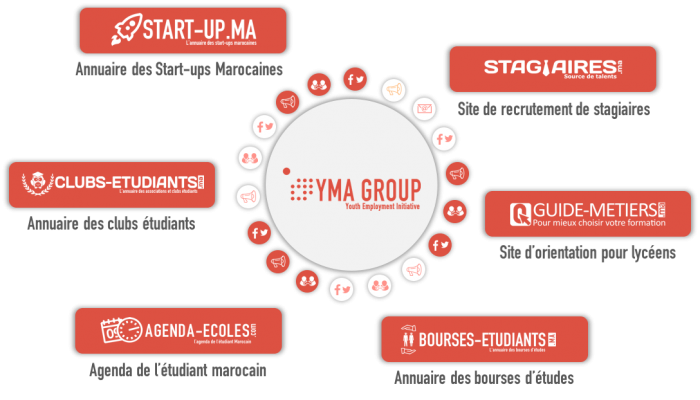 YMA Group - Stagiaires.ma, Guide-meties.ma, Agenda-ecoles.ma, Bourses-etudiants.ma, Start-up.ma, Club-etudiants.ma